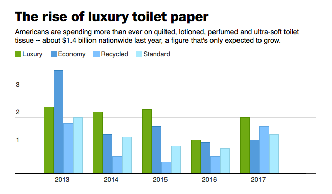 Americans are spending more than ever on quilted, lotioned, perfumed and ultra-soft toilet tissue