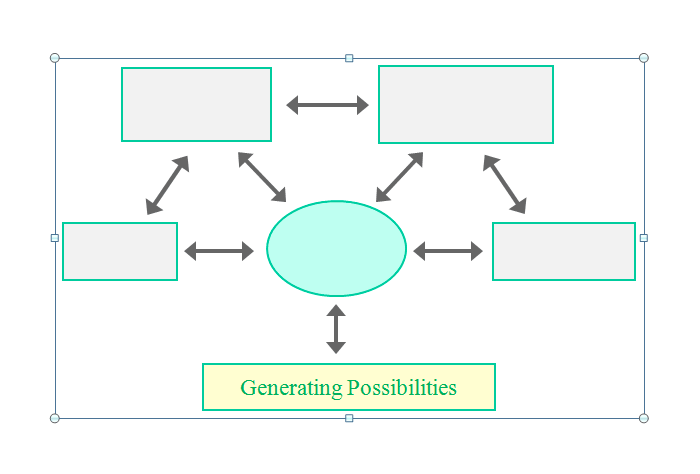 A Template for Generating Possibilities