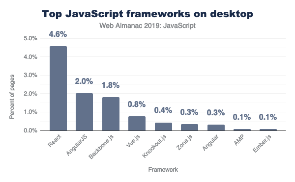 React, Vue and Angular are the most popular component-based frameworks