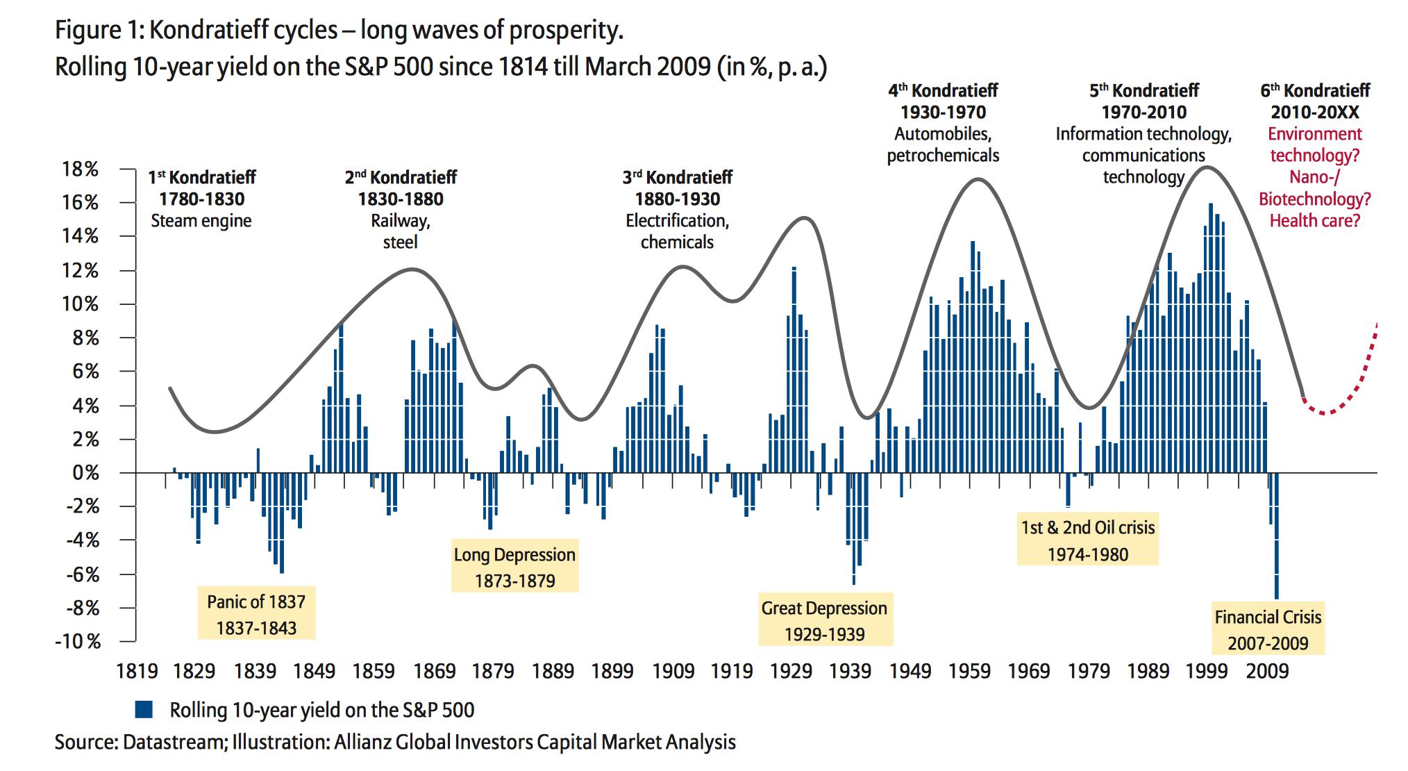 Kondratieff Cycles and long waves of prosperity (Riddhi Sheth Dash)