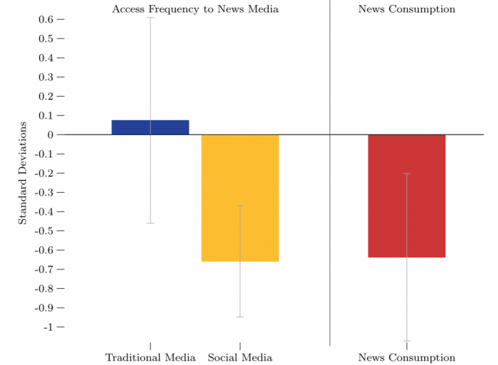 """The economic effects of Facebook"" as published by Roberto Mosquera of Ecuador's Universidad de las Americas and Mofioluwasademi Odunowo, Trent McNamara, Xiongfei Guo, and Ragan Petrie of Texas A&M University"